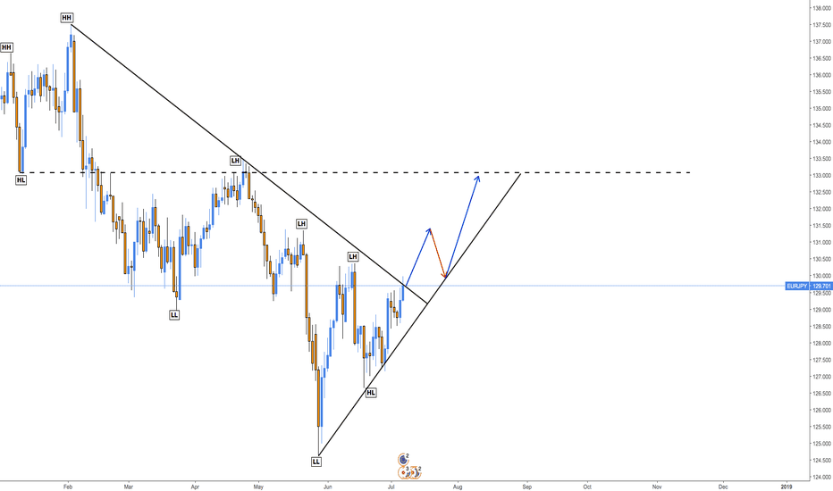 EURJPY: Possible Movements - EURJPY