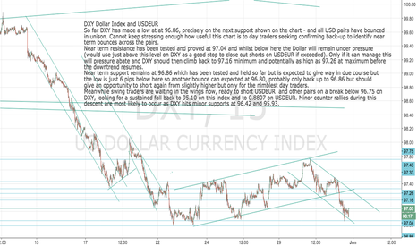 DXY: DXY: Dollar Index and USDEUR go hand in hand right now