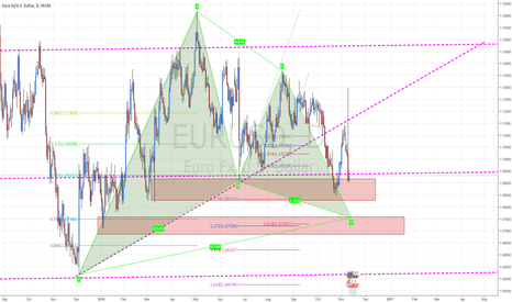 EURUSD: #EURUSD Gartley Pattern Developing Currently Testing Mid Point
