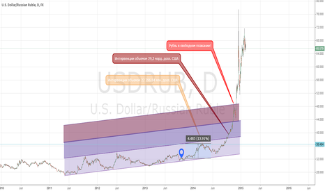 USDRUB: Central Bank actions during USDRUB rocketed