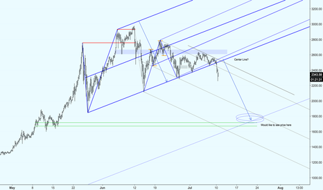 BTCUSD: BTC: Waiting to find that bottom