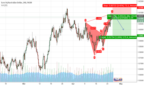 EURAUD: Bearish Butterfly On EurAud
