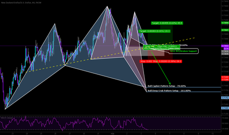 NZDUSD: NFP coming right here for strong movement.