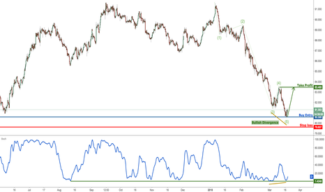 CADJPY: CADJPY Testing Major Support, Prepare For A Bounce