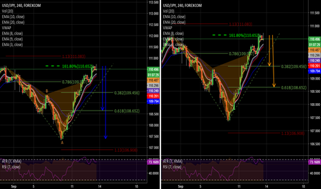 USDJPY: USDJPY  4HR Bearish Cypher with better entry & Fib Inversion