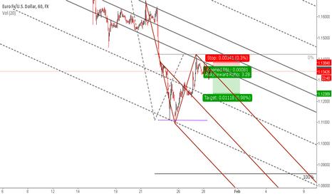 EURUSD: Shorting the euro at 1.1350..sl 1.1386.. tp 1.1240