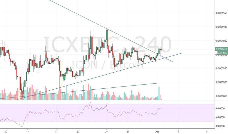 ICXBTC: Breakout of triangle