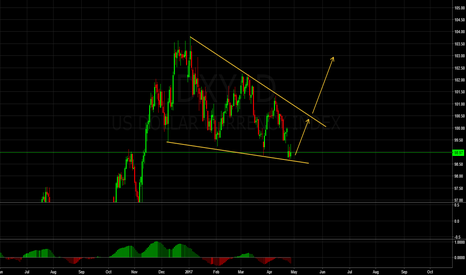DXY: DXY - Long