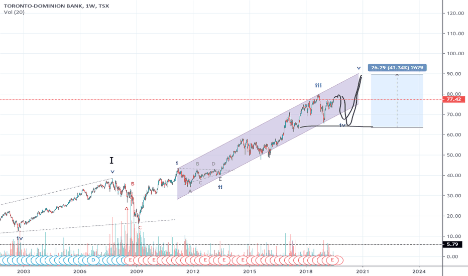 TD Stock Price and Chart — TSX:TD — TradingView