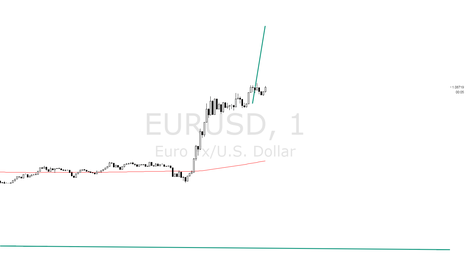 EURUSD: EURUSD 1M - MEASURED MOVE