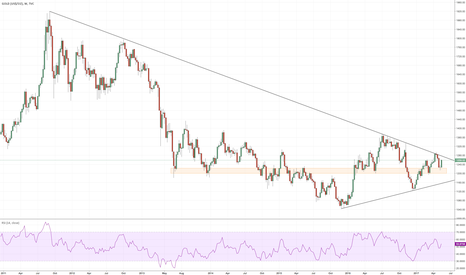 GOLD: is GOLD ready to breakout?