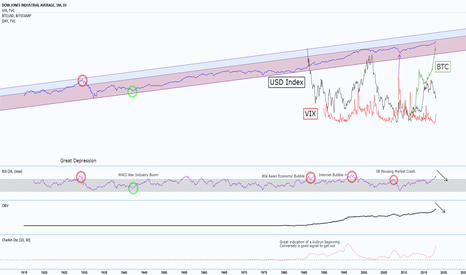 DJI: Due for a stock crash or will we be reaching a new high?