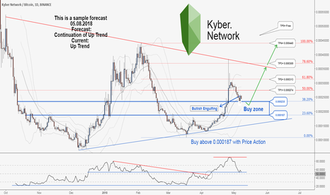 KNCBTC: A good opportunity to buy in KNCBTC , Don't miss it.