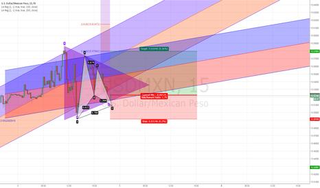 USDMXN: Gartley Pattern, Usd/Mxn, 15 min
