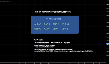 EURUSD: FEB 09 DAILY CURRENCY STRENGTH (ORDER FLOW)