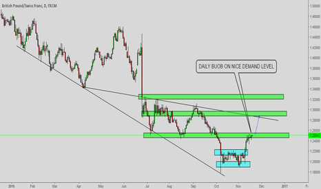 GBPCHF: Private hedge fund analysis