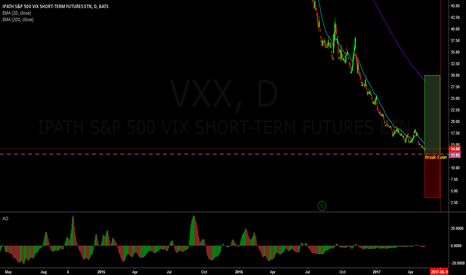 VXX: Getting long volatility with VXX