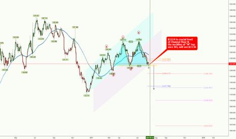 XAUUSD: XAUUSD** Trading for NFP(Jun)