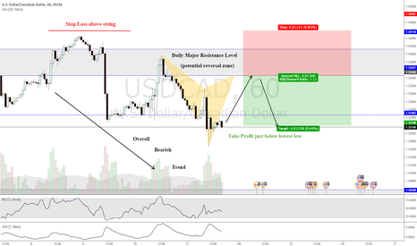 USDCAD: See why Benny Manieri's gone Loony for the Loony