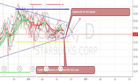 SBUX: Put Credit Spread