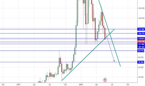 LTCUSD: LTCUSD short below 118.657 tp at the Blue line on the chart
