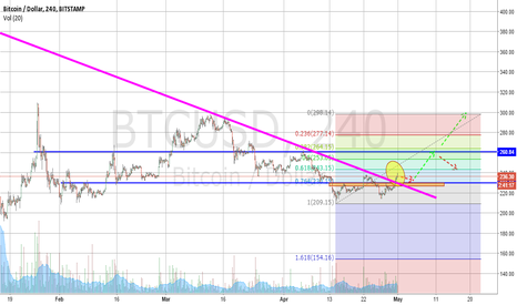 BTCUSD: Buy the pullbacks