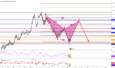 EURCAD: EUR CAD Potential Bearish Cypher pattern forming?