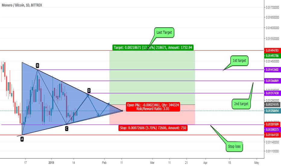 XMRBTC: XMRBTC - what next movement? - price analysis?