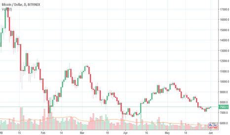 BTCUSD: Bitcoin set for another bullish attempt