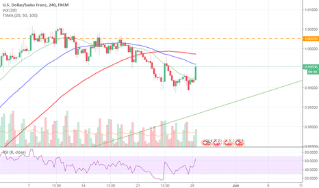 USDCHF: Short after rejecting the SMA50 t