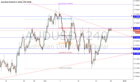 AUDUSD: Analysis AUDUSD - 28/12/2015