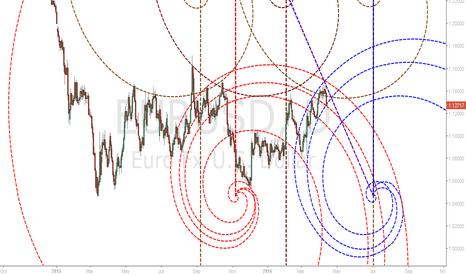 EURUSD: EURUSD Fib Spiral Channels