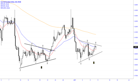 EURCAD: Another symmetrical triangle on the pair