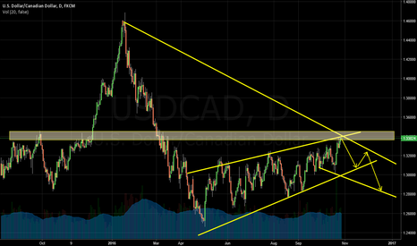 USDCAD: USDCAD getting into a Bearish channel