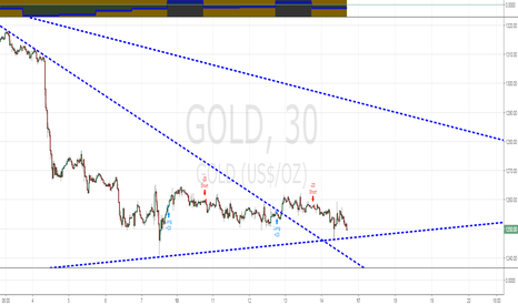 GOLD: Would love to see $GLD go up but my algos say no