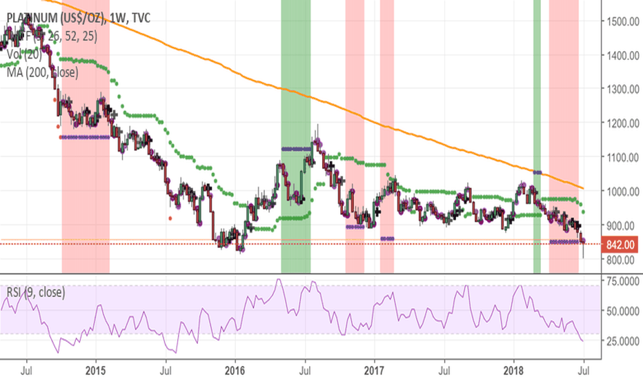 PLATINUM: ..ten years low and weekly oversold.. expect it to pop up