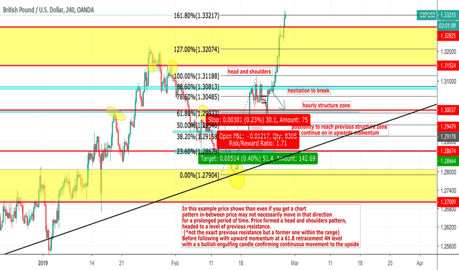 Gbpusd Gbp Usd Upside Explained