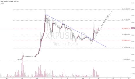 XRPUSD: BUY Signal
