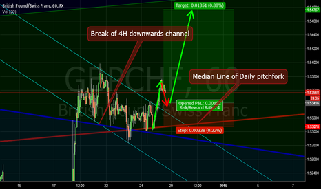 GBPCHF: GBPCHF breakout
