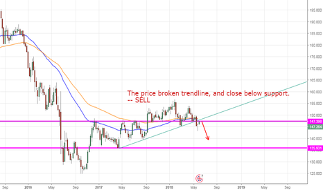 GBPJPY: GBPJPY, Bristish Pound/ Japanese Yen W1 DOWN