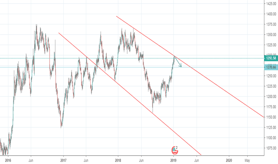 XAUUSD: Gold at top wedge 1295 now down to 1270