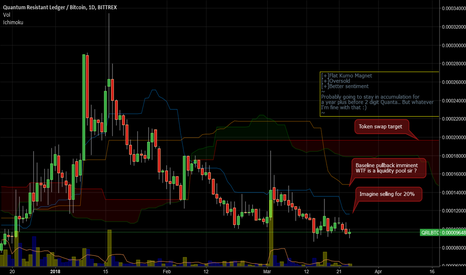 QRLBTC: QRLBTC on the Daily (Ichimoku)