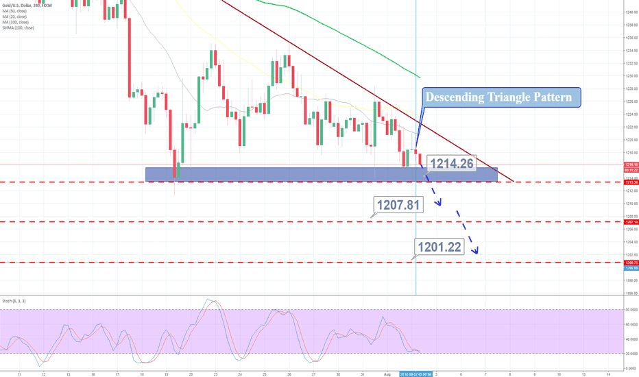 XAUUSD: FOMC Places Bearish Pressure on Gold – Can We Expect $1,197?