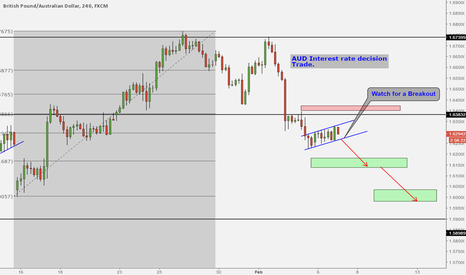 GBPAUD: GBPAUD SELL WEDGE WATCH FOR A BREAKOUT
