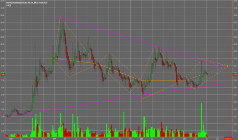 INO: ino chart to end of year $9 or more...........