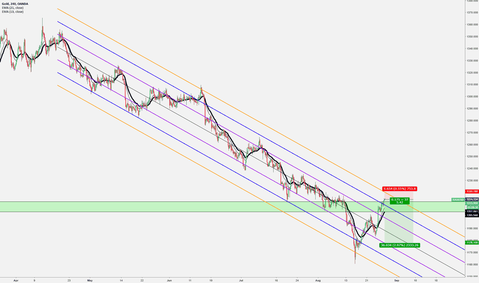 XAUUSD: GOLD - Short top channel
