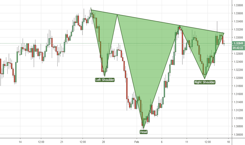 USDCAD: Loony Head and shoulders pattern