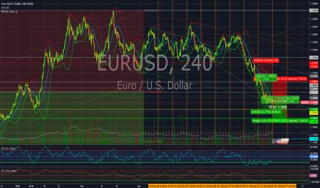 EURUSD: EUR/USD in sideways on this week.