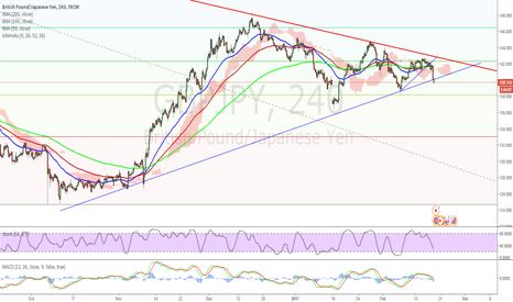 GBPJPY: $gbpjpy Sell