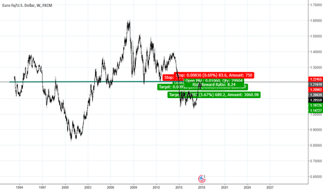 EURUSD: short weekly . we have strong resistant